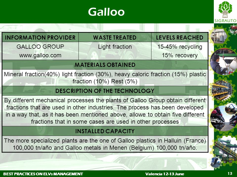 BEST PRACTICES ON ELVs MANAGEMENTValencia 12-13 June 13 Galloo INFORMATION PROVIDERWASTE TREATEDLEVELS REACHED GALLOO GROUP www.galloo.com Light fraction15-45% recycling 15% recovery MATERIALS OBTAINED Mineral fraction(40%) light fraction (30%), heavy caloric fraction (15%) plastic fraction (10%) Rest (5%) DESCRIPTION OF THE TECHNOLOGY By different mechanical processes the plants of Galloo Group obtain different fractions that are used in other industries.