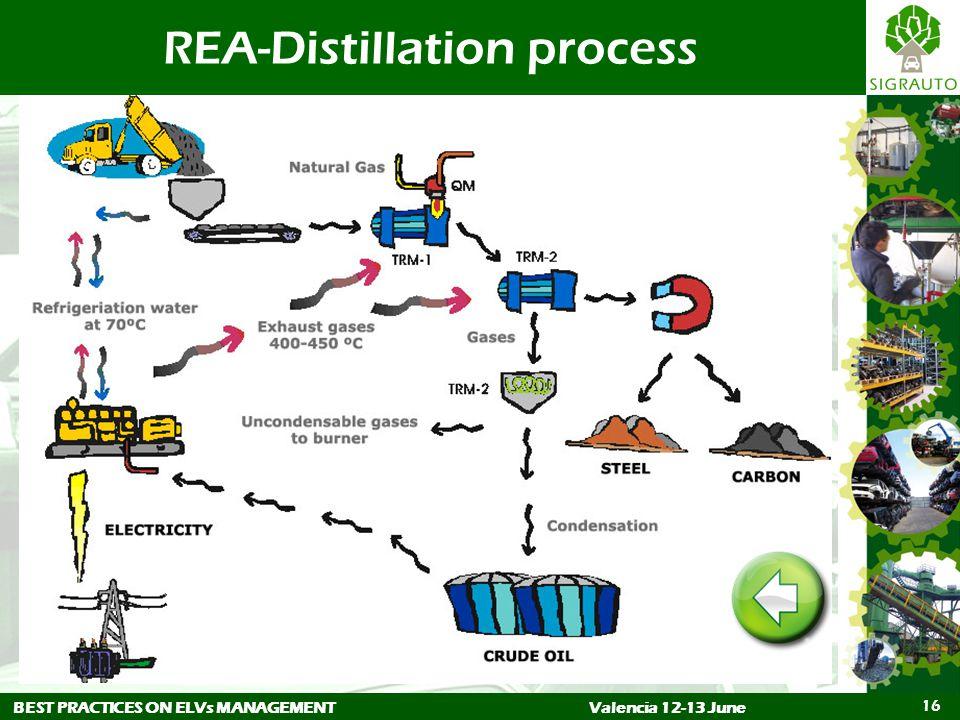 BEST PRACTICES ON ELVs MANAGEMENTValencia 12-13 June 16 REA-Distillation process