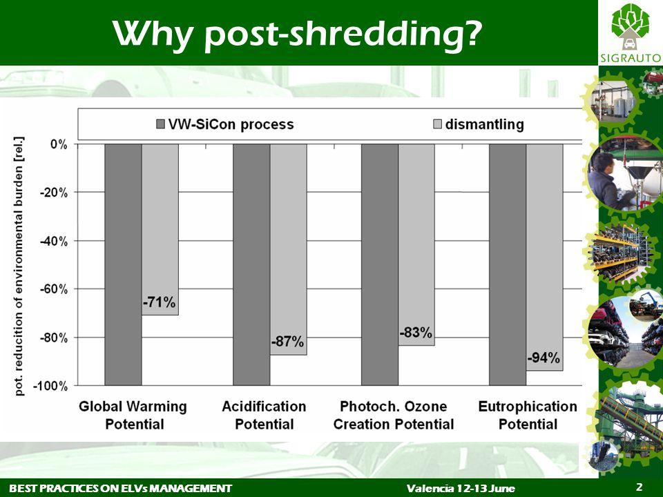 2 Why post-shredding