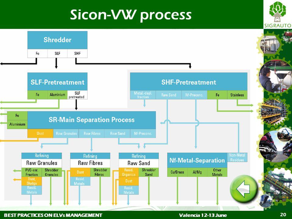 BEST PRACTICES ON ELVs MANAGEMENTValencia 12-13 June 20 Sicon-VW process