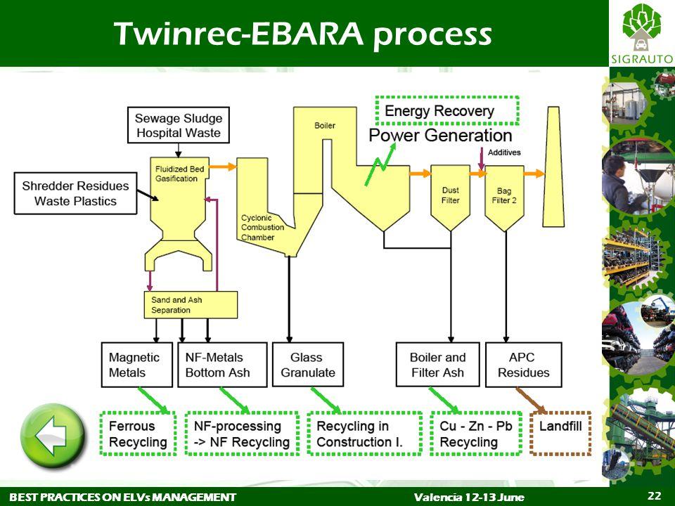 BEST PRACTICES ON ELVs MANAGEMENTValencia 12-13 June 22 Twinrec-EBARA process