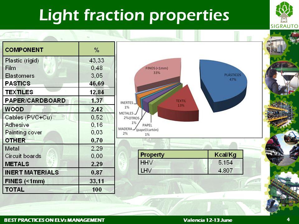 BEST PRACTICES ON ELVs MANAGEMENTValencia 12-13 June 4 Light fraction properties