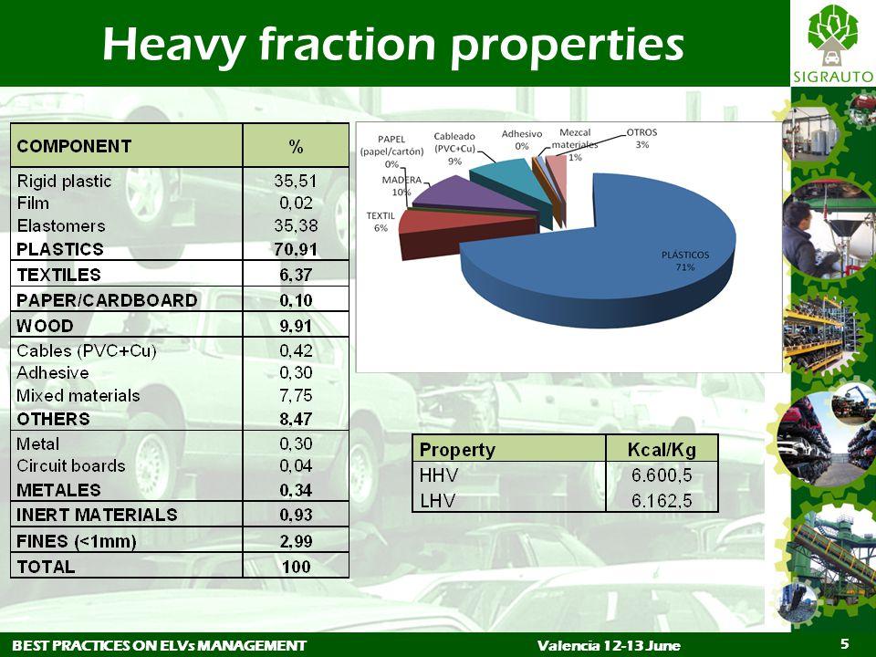 BEST PRACTICES ON ELVs MANAGEMENTValencia 12-13 June 5 Heavy fraction properties