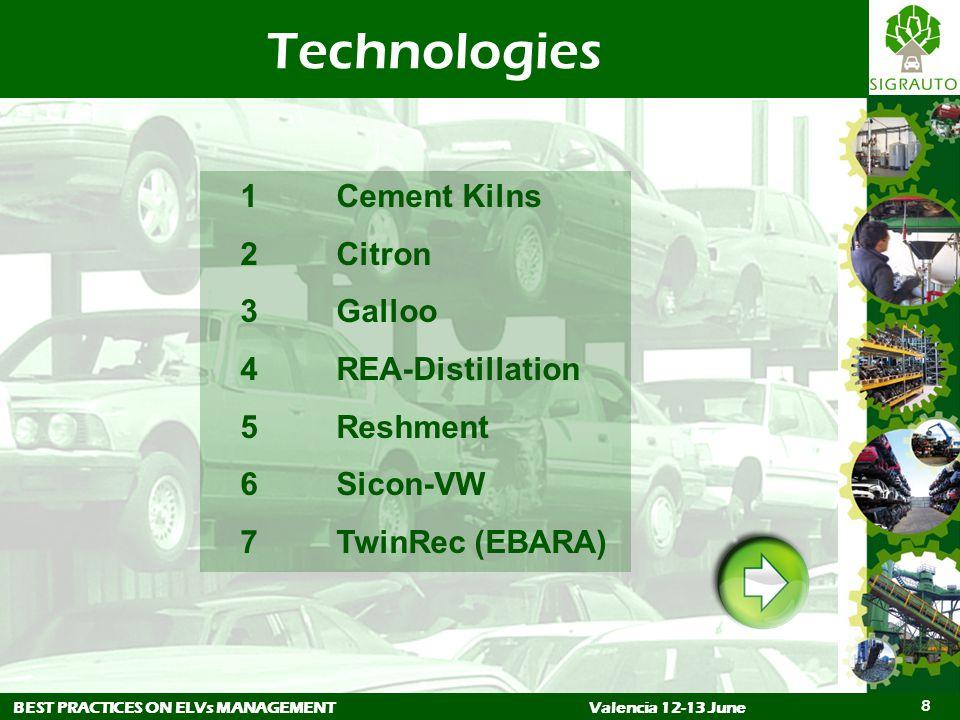 BEST PRACTICES ON ELVs MANAGEMENTValencia 12-13 June 8 Technologies 1Cement Kilns 2Citron 3Galloo 4REA-Distillation 5Reshment 6Sicon-VW 7TwinRec (EBARA)
