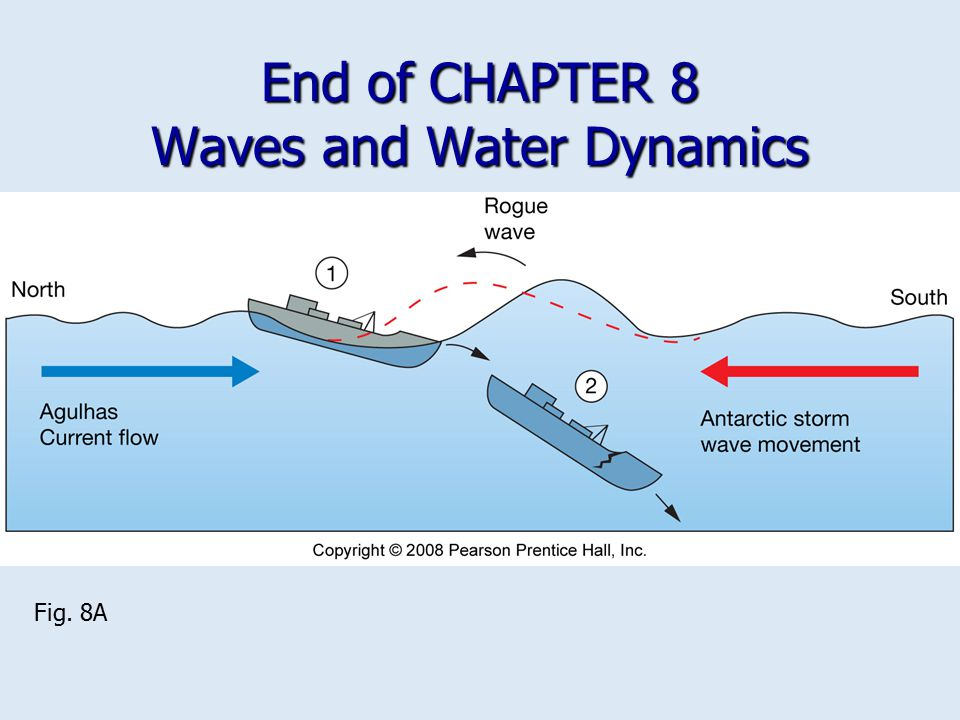 End of CHAPTER 8 Waves and Water Dynamics Fig. 8A