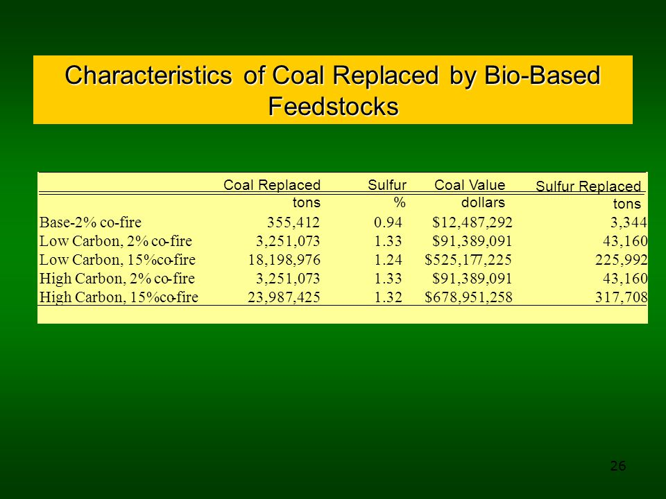 26 Characteristics of Coal Replaced by Bio-Based Feedstocks Base-2% co-fire 355,412 0.94 $12,487,292 3,344 Low Carbon, 2% co-fire 3,251,073 1.33 $91,389,091 43,160 Low Carbon, 15%co-fire 18,198,976 1.24 $525,177,225 225,992 High Carbon, 2% co-fire 3,251,073 1.33 $91,389,091 43,160 High Carbon, 15%co-fire 23,987,425 1.32 $678,951,258 317,708 Sulfur Replaced tons Coal Value dollars Sulfur % Coal Replaced tons