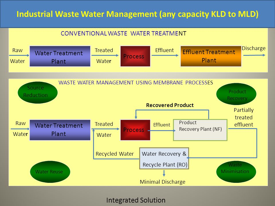 Integrated Solution CONVENTIONAL WASTE WATER TREATMENT Process Raw Water Water Treatment Plant Treated Water Effluent Treatment Plant Effluent Discharge WASTE WATER MANAGEMENT USING MEMBRANE PROCESSES Process Raw Water Water Treatment Plant Treated Water Product Recovery Plant (NF) Effluent Partially treated effluent Water Recovery & Recycle Plant (RO) Recycled Water Recovered Product Minimal Discharge Source Reduction Product Recovery Water Reuse Waste Minimisation Industrial Waste Water Management (any capacity KLD to MLD)
