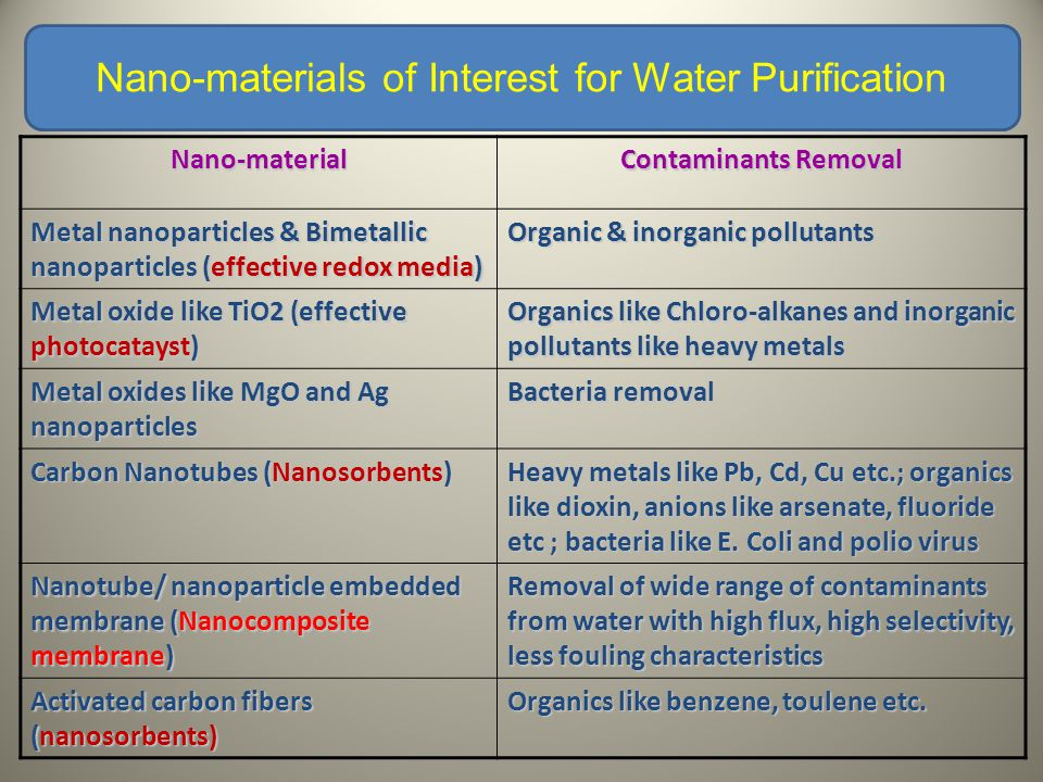 Nano-material Contaminants Removal Metal nanoparticles & Bimetallic nanoparticles (effective redox media) Organic & inorganic pollutants Metal oxide like TiO2 (effective photocatayst) Organics like Chloro-alkanes and inorganic pollutants like heavy metals Metal oxides like MgO and Ag nanoparticles Bacteria removal Carbon Nanotubes (Nanosorbents) Heavy metals like Pb, Cd, Cu etc.; organics like dioxin, anions like arsenate, fluoride etc ; bacteria like E.
