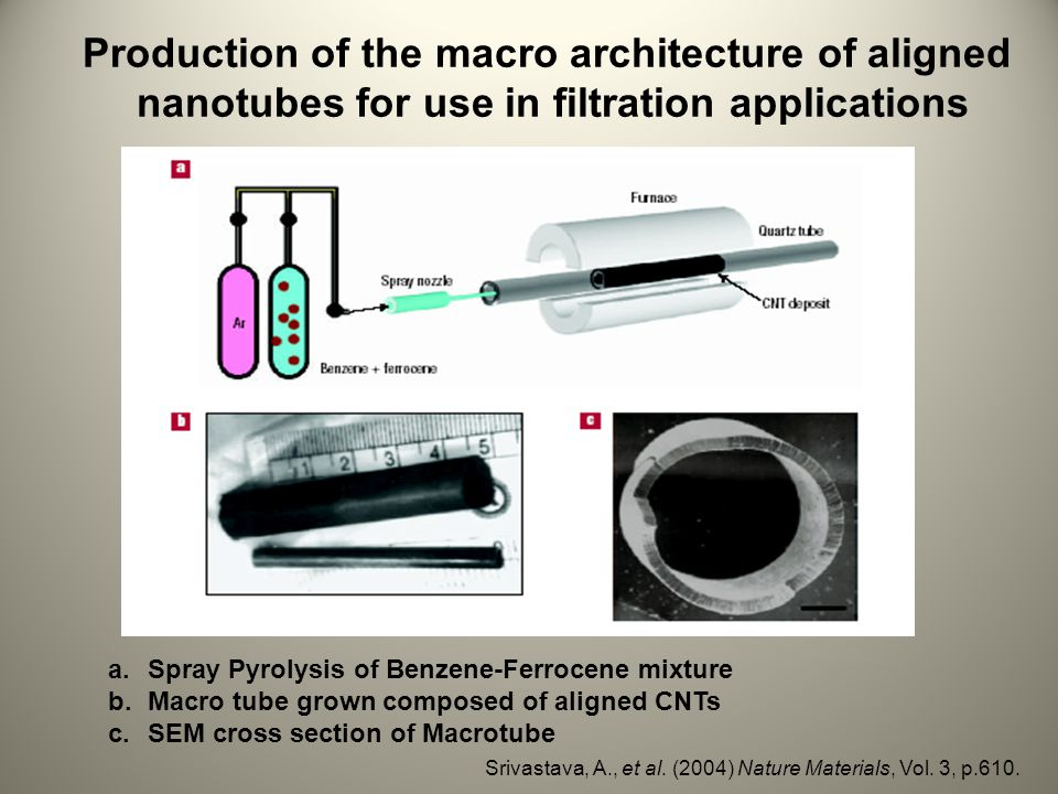 Production of the macro architecture of aligned nanotubes for use in filtration applications a.Spray Pyrolysis of Benzene-Ferrocene mixture b.Macro tube grown composed of aligned CNTs c.SEM cross section of Macrotube Srivastava, A., et al.