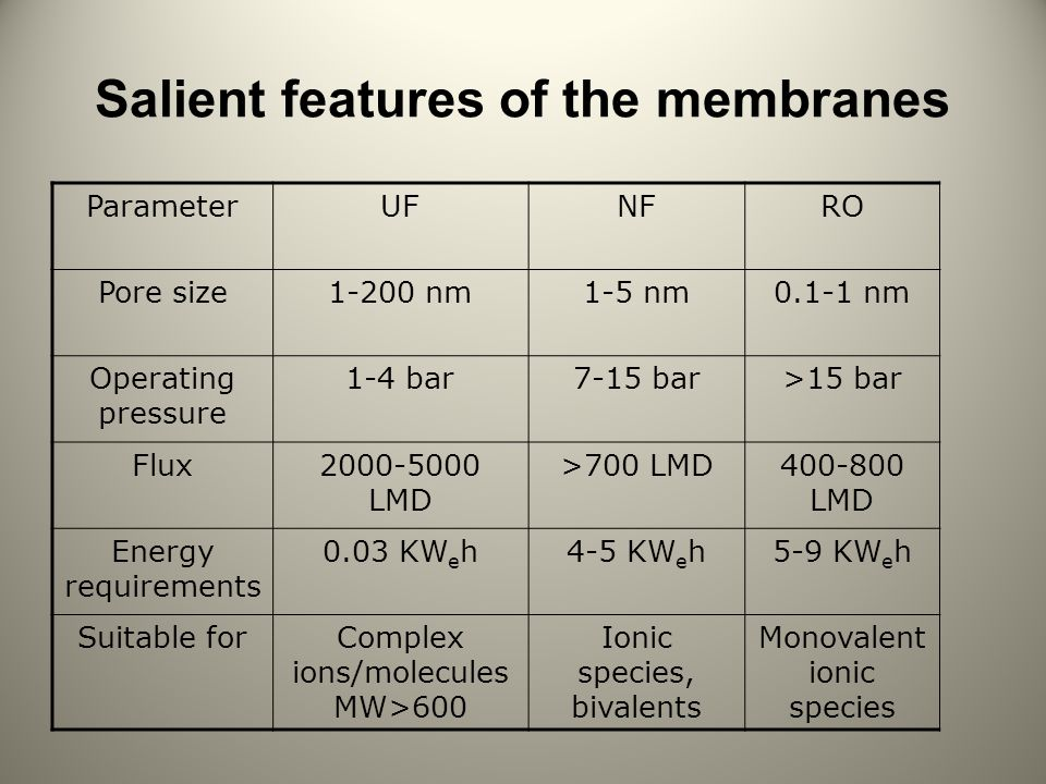 Salient features of the membranes ParameterUFNFRO Pore size1-200 nm1-5 nm0.1-1 nm Operating pressure 1-4 bar7-15 bar>15 bar Flux2000-5000 LMD >700 LMD400-800 LMD Energy requirements 0.03 KW e h4-5 KW e h5-9 KW e h Suitable forComplex ions/molecules MW>600 Ionic species, bivalents Monovalent ionic species