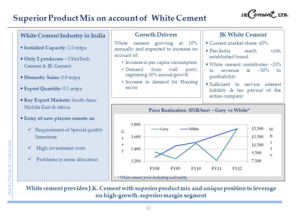 Strictly Private & Confidential Superior Product Mix on account of White Cement 12 Growth Drivers White cement growing at 10% annually and expected to