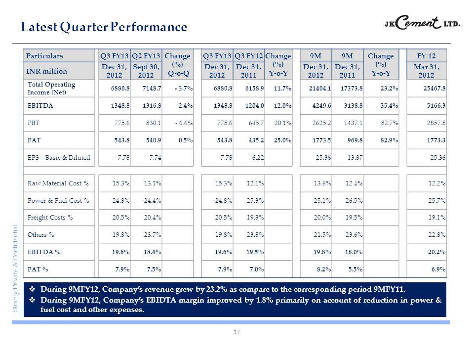 Strictly Private & Confidential Latest Quarter Performance 17 ParticularsQ3 FY13Q2 FY13 Change (%) Q-o-Q Q3 FY13Q3 FY12 Change (%) Y-o-Y 9M Change (%)