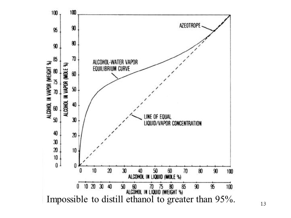 13 Impossible to distill ethanol to greater than 95%.