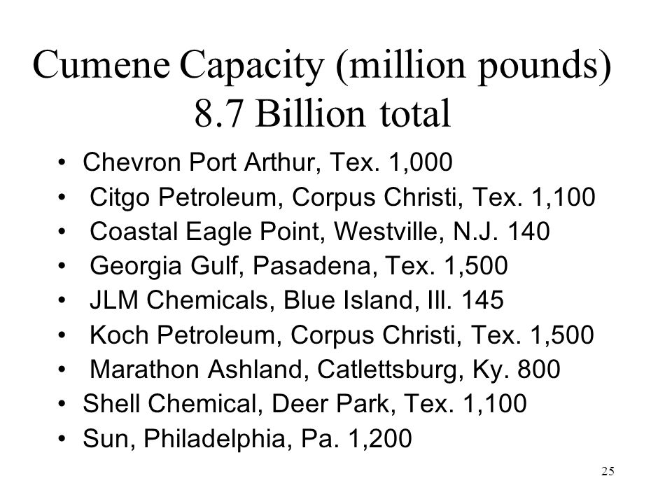 25 Cumene Capacity (million pounds) 8.7 Billion total Chevron Port Arthur, Tex.