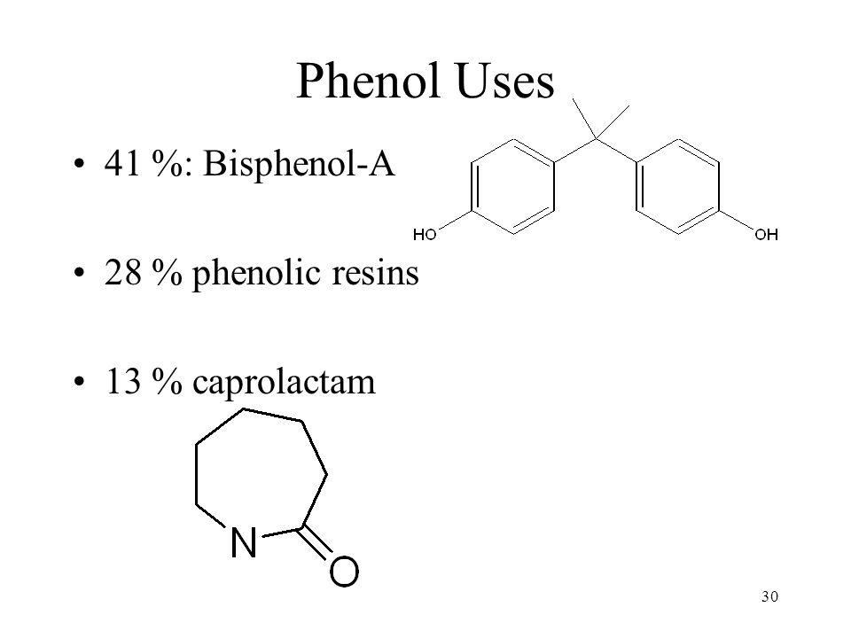 30 Phenol Uses 41 %: Bisphenol-A 28 % phenolic resins 13 % caprolactam