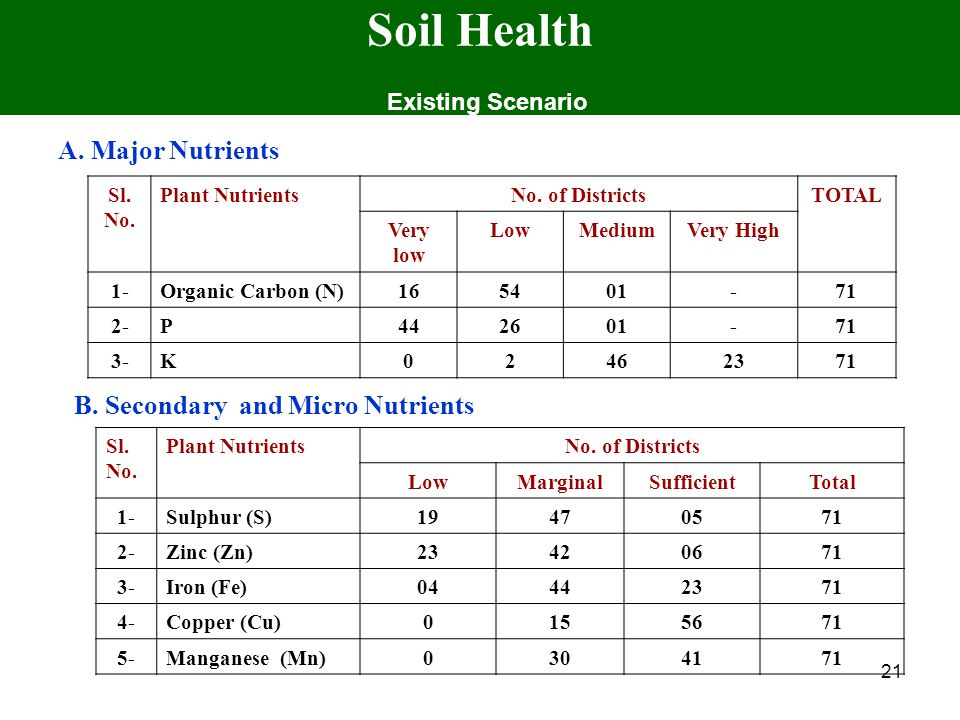 21 Soil Health Existing Scenario A. Major Nutrients B. Secondary and Micro Nutrients Sl. No. Plant NutrientsNo. of Districts LowMarginalSufficientTota