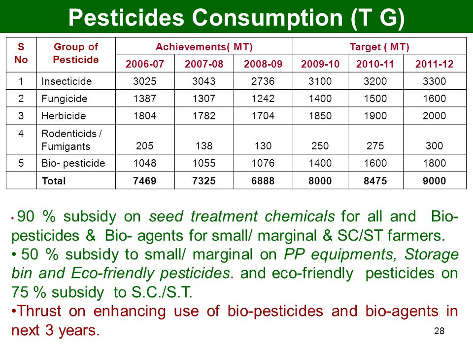 28 Pesticides Consumption (T G) S No Group of Pesticide Achievements( MT)Target ( MT) 2006-072007-082008-092009-102010-112011-12 1 Insecticide30253043
