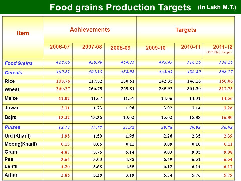 5 Item Achievements Targets 2006-072007-08 2008-092009-10 2010-112011-12 (11 th Plan Target) Food Grains 418.65420.90454.25495.43516.16538.25 Cereals