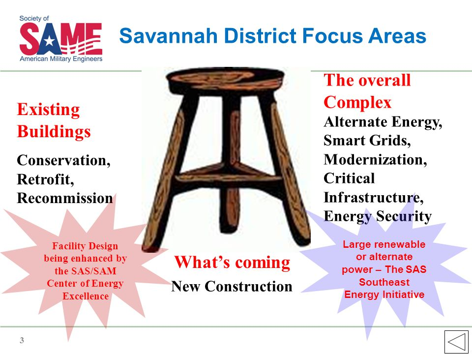 Savannah District Focus Areas Alternate Energy, Smart Grids, Modernization, Critical Infrastructure, Energy Security New Construction Existing Buildings Conservation, Retrofit, Recommission What's coming The overall Complex 3 Facility Design being enhanced by the SAS/SAM Center of Energy Excellence Large renewable or alternate power – The SAS Southeast Energy Initiative