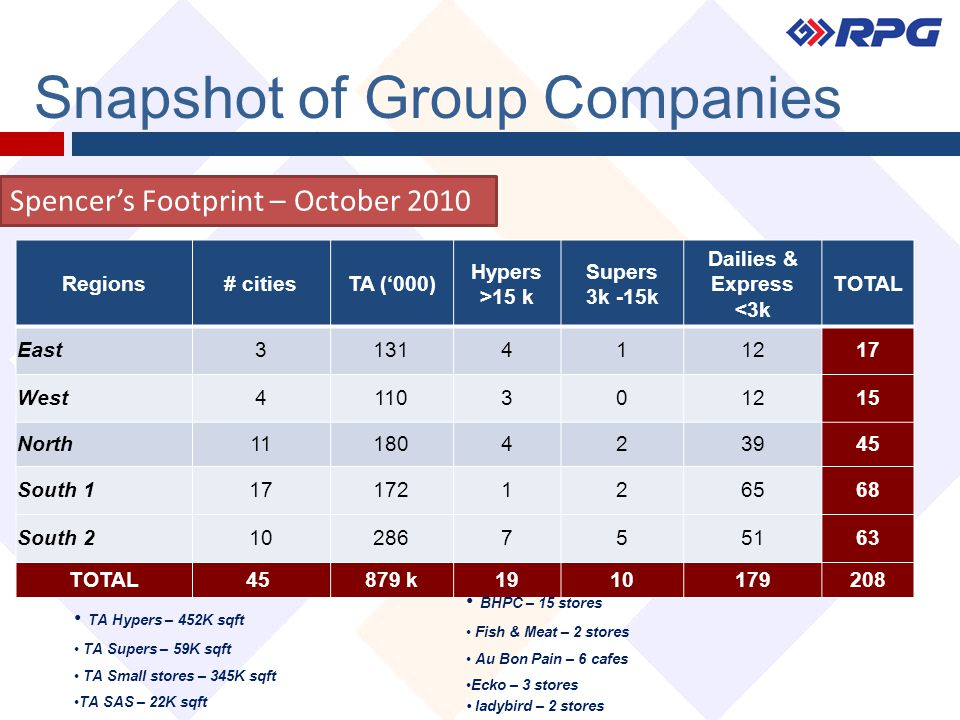 Snapshot of Group Companies Spencer's Footprint – October 2010 Regions# citiesTA ('000) Hypers >15 k Supers 3k -15k Dailies & Express <3k TOTAL East3131411217 West4110301215 North11180423945 South 117172126568 South 210286755163 TOTAL45 879 k1910179208 TA Hypers – 452K sqft TA Supers – 59K sqft TA Small stores – 345K sqft TA SAS – 22K sqft BHPC – 15 stores Fish & Meat – 2 stores Au Bon Pain – 6 cafes Ecko – 3 stores ladybird – 2 stores