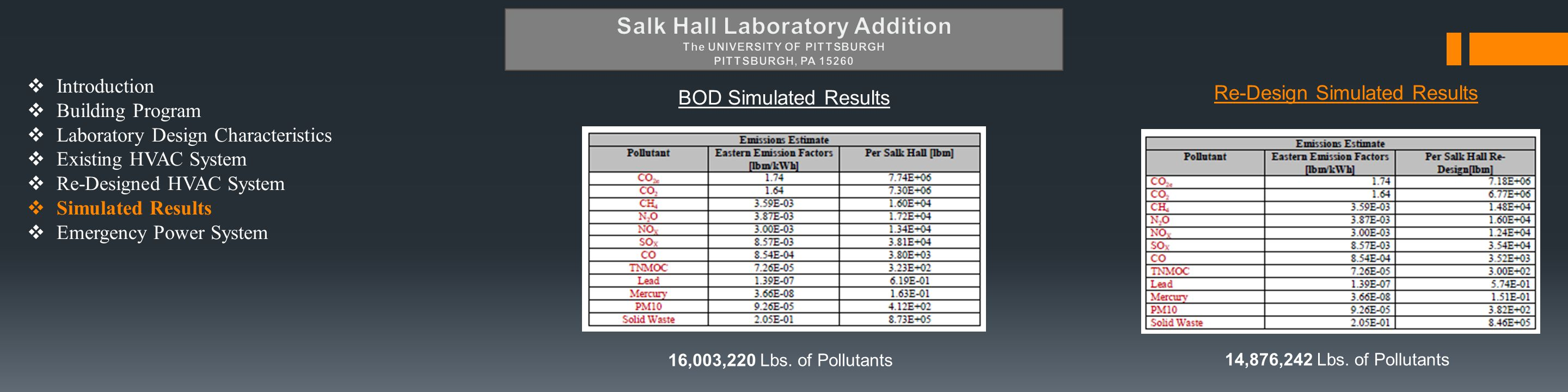  Introduction  Building Program  Laboratory Design Characteristics  Existing HVAC System  Re-Designed HVAC System  Simulated Results  Emergency Power System Re-Design Simulated Results 14,876,242 Lbs.