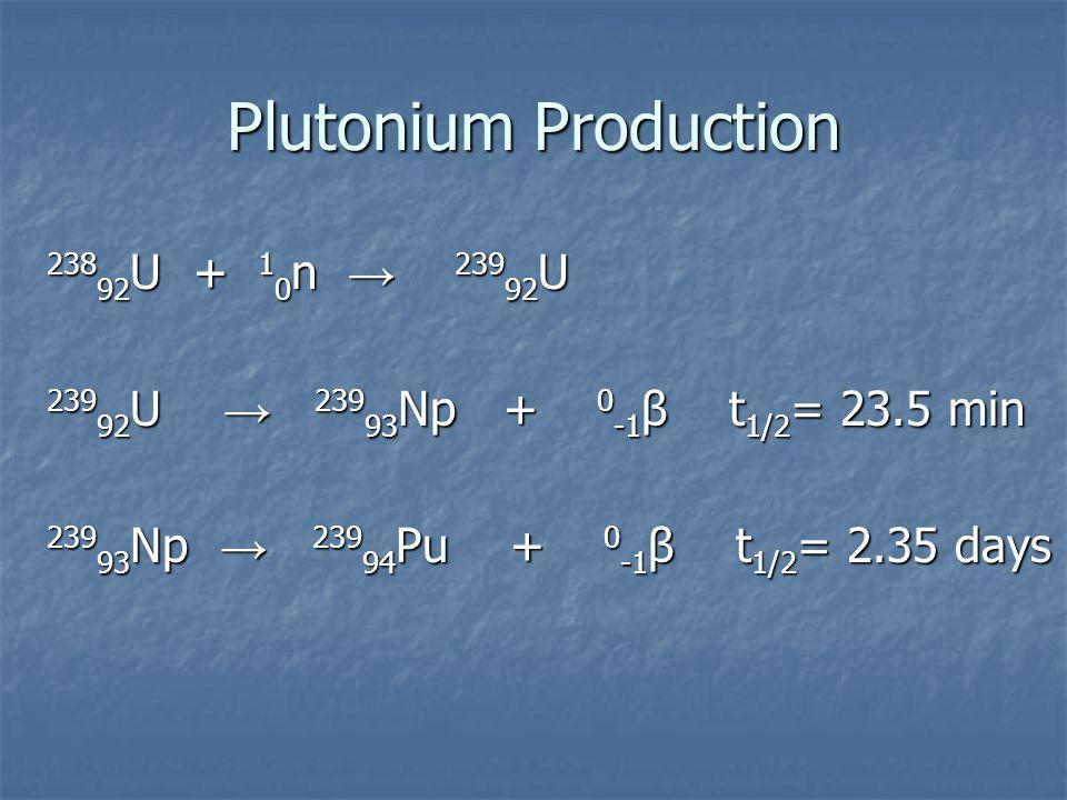 Plutonium Production 238 92 U + 1 0 n → 239 92 U 239 92 U → 239 93 Np + 0 -1 β t 1/2 = 23.5 min 239 93 Np → 239 94 Pu + 0 -1 β t 1/2 = 2.35 days