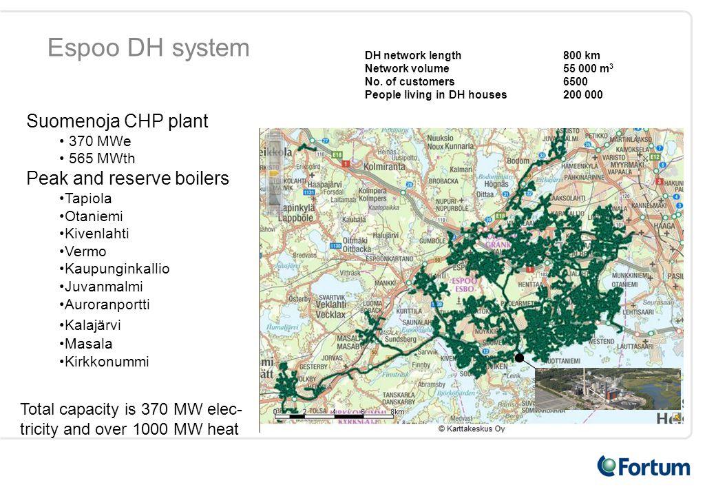Espoo DH system DH network length 800 km Network volume 55 000 m 3 No.