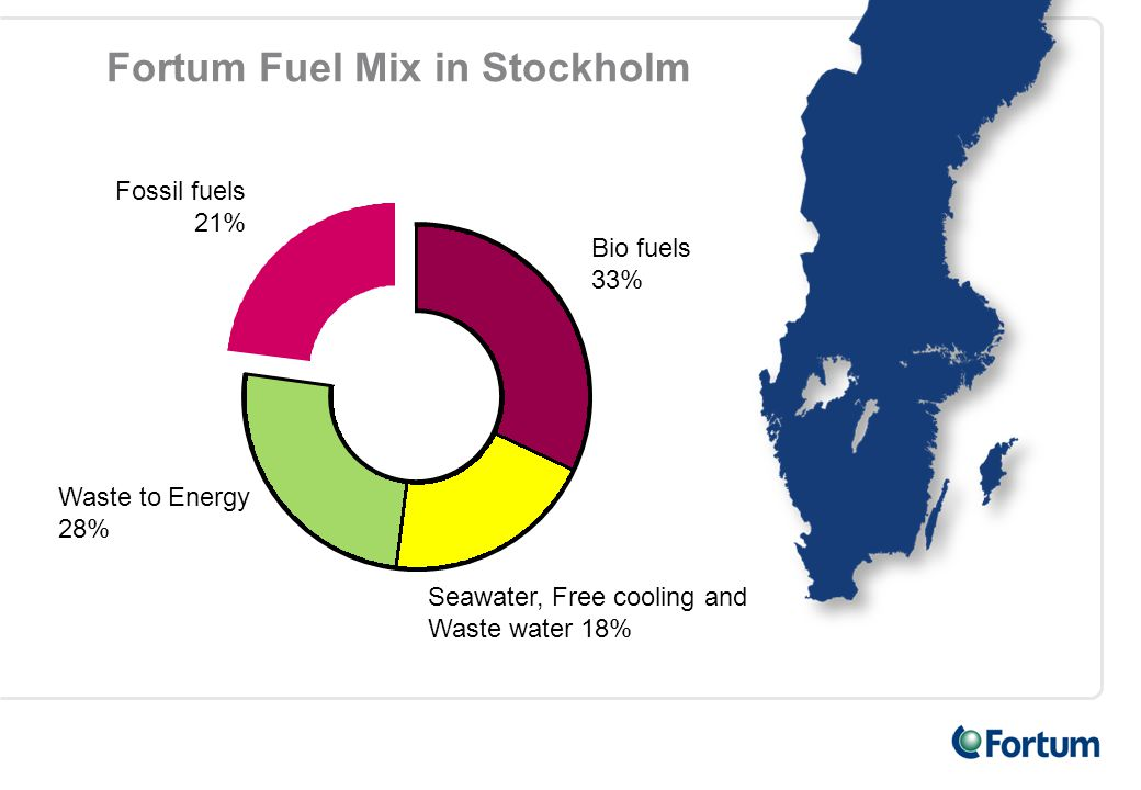 Fortum Fuel Mix in Stockholm Bio fuels 33% Fossil fuels 21% Waste to Energy 28% Seawater, Free cooling and Waste water 18%