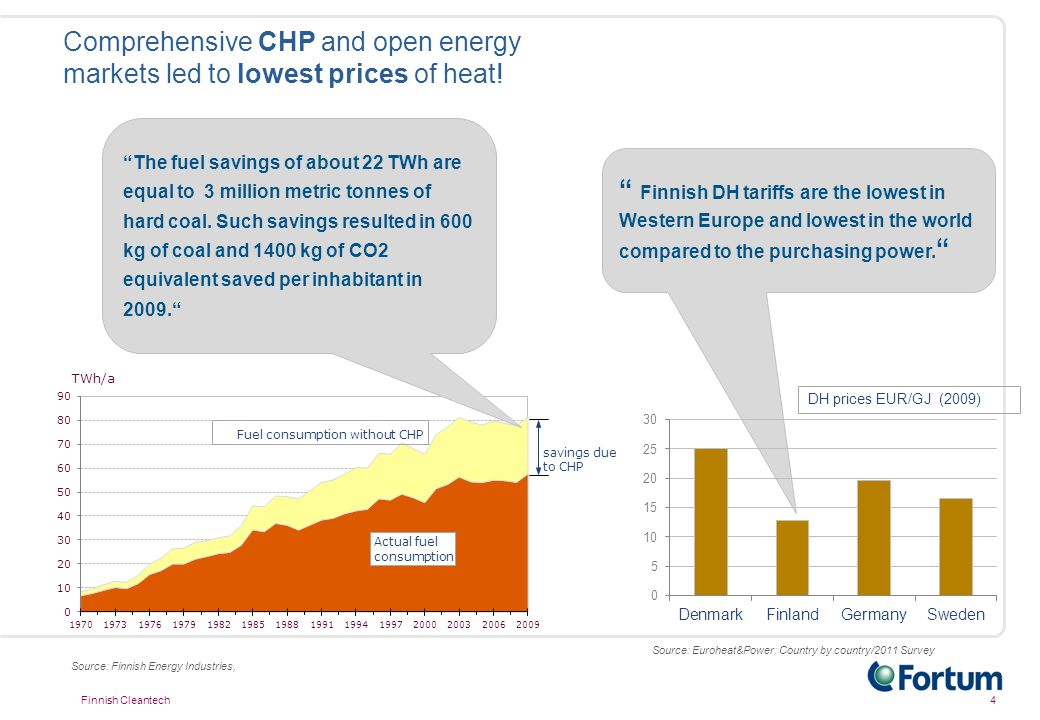 """Comprehensive CHP and open energy markets led to lowest prices of heat! 4Finnish Cleantech Source: Finnish Energy Industries, """" Finnish DH tariffs are"""