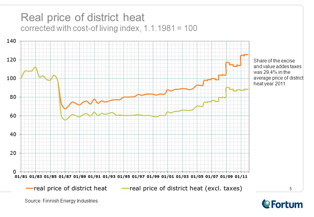 Real price of district heat corrected with cost-of living index, 1.1.1981 = 100 Share of the excise and value addes taxes was 29,4% in the average pri