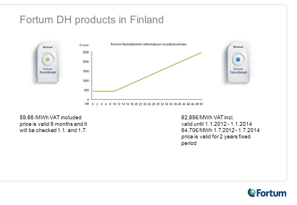 Fortum DH products in Finland 62,85€/MWh VAT incl.