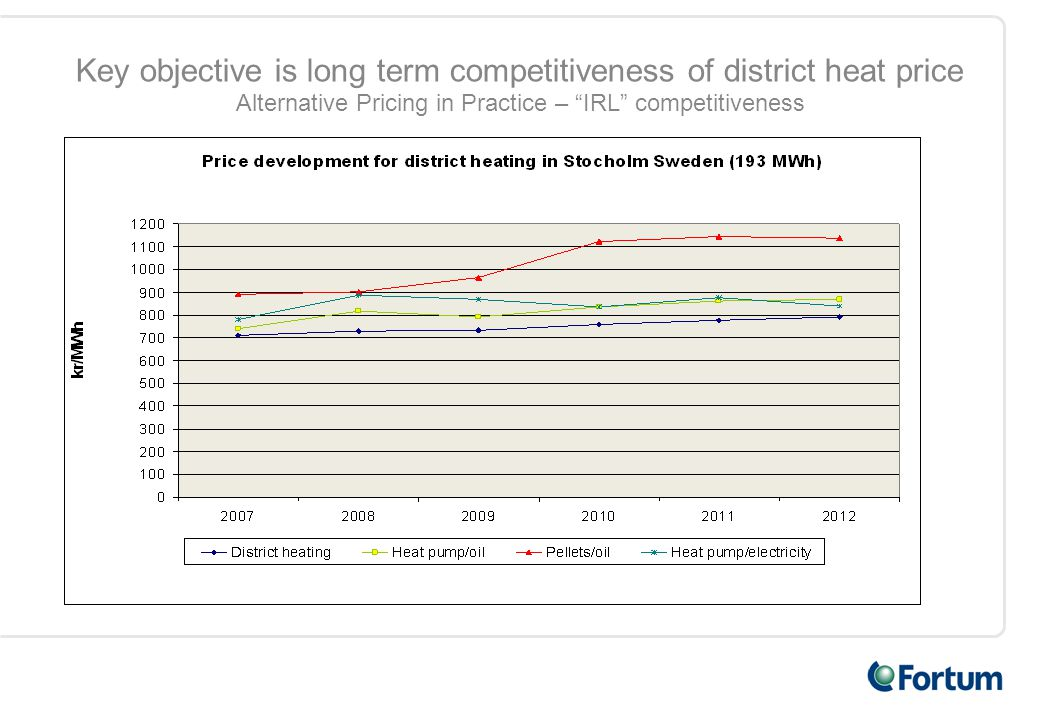 Key objective is long term competitiveness of district heat price Alternative Pricing in Practice – IRL competitiveness
