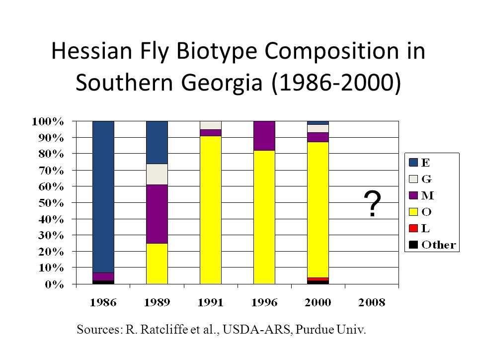 Hessian Fly Biotype Composition in Southern Georgia (1986-2000) Sources: R.