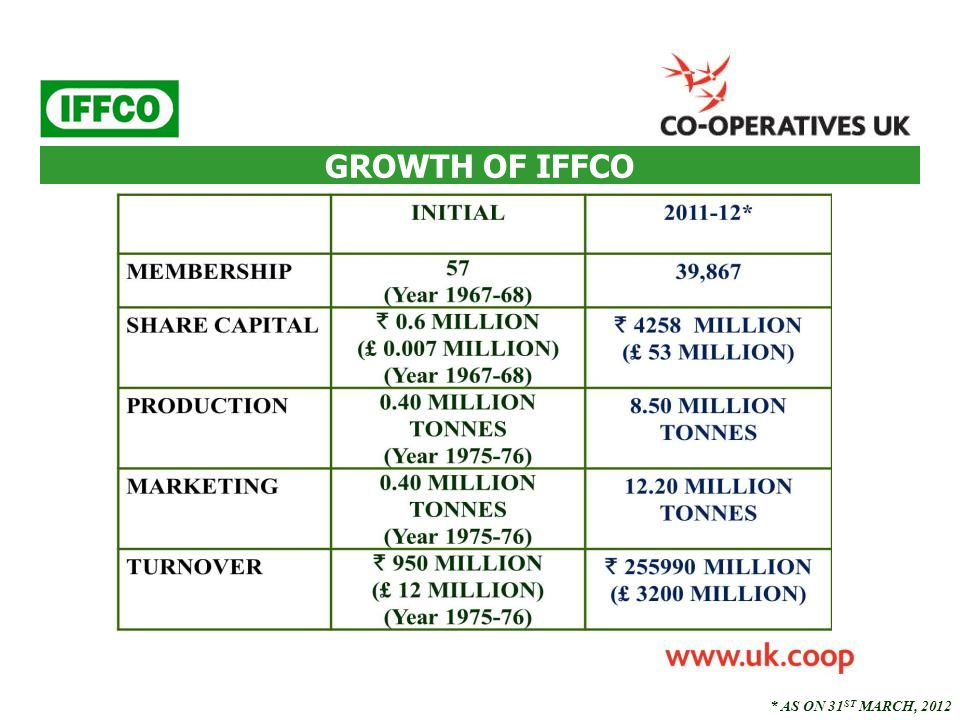 IFFCO - PRESENCE IN INDIA COVERS WHOLE INDIA ZONAL OFFICE : 5 STATE OFFICE : 20 AREA OFFICE : 70 MANUFACTURING UNITS