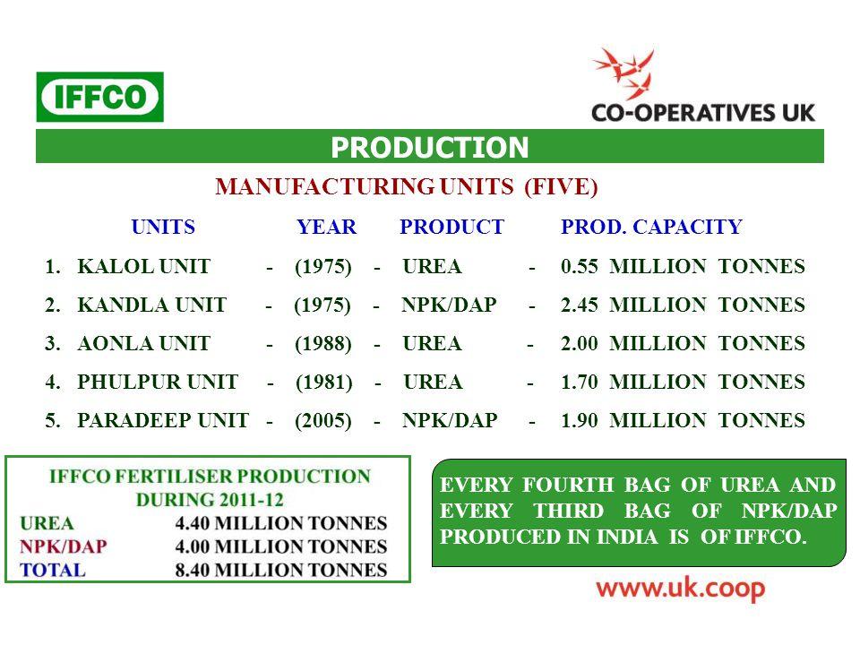 PRODUCTION MANUFACTURING UNITS (FIVE) UNITS YEAR PRODUCTPROD. CAPACITY 1.KALOL UNIT - (1975) - UREA -0.55 MILLION TONNES 2.KANDLA UNIT - (1975) - NPK/