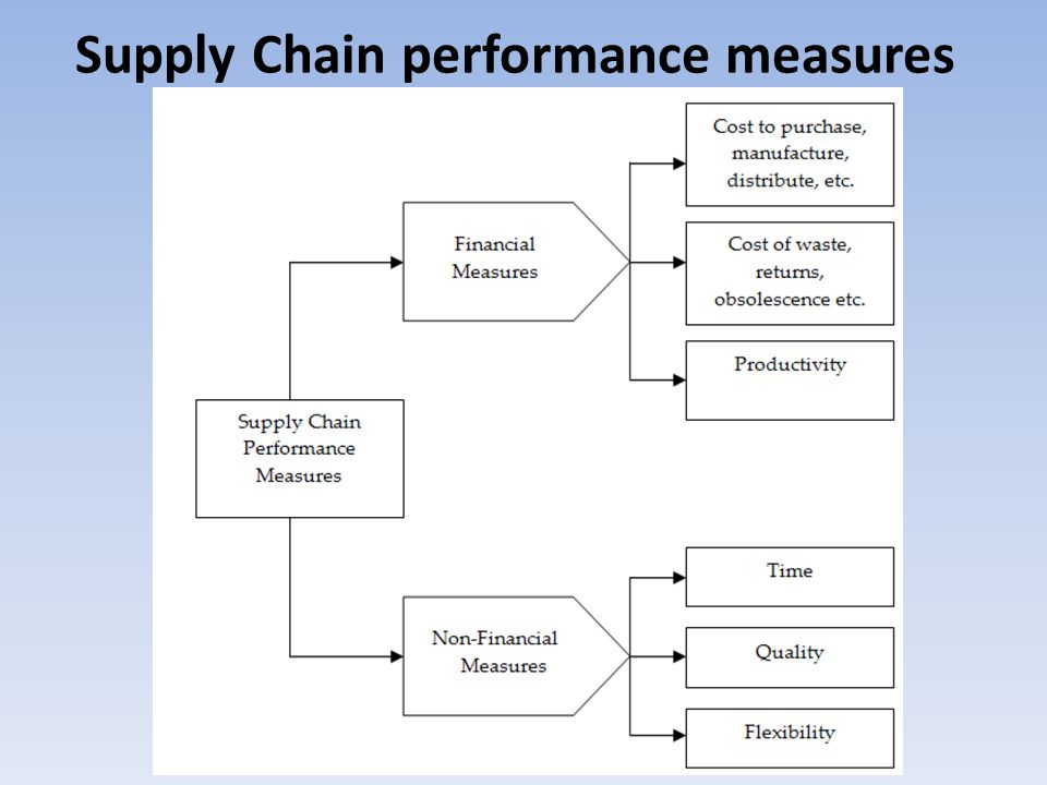 Supply Chain performance measures