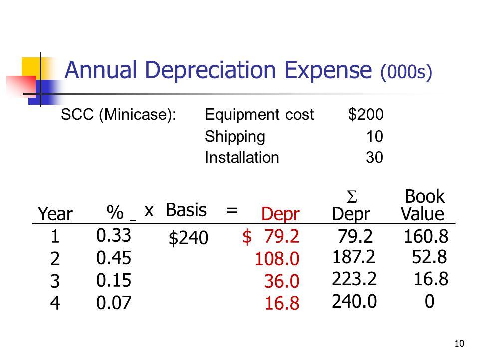 10 Annual Depreciation Expense (000s) Year 1 2 3 4 % 0.33 0.45 0.15 0.07 Depr $ 79.2 108.0 36.0 16.8 x Basis = $240  Book Depr Value 79.2 160.8 187.2