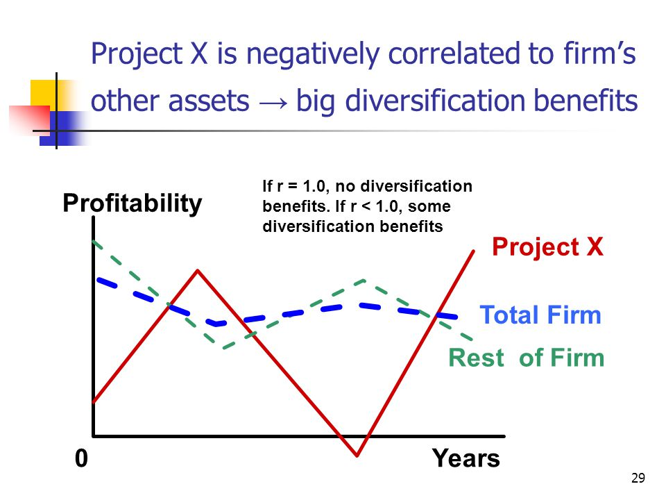 29 Profitability 0Years Project X Total Firm Rest of Firm Project X is negatively correlated to firm's other assets → big diversification benefits If