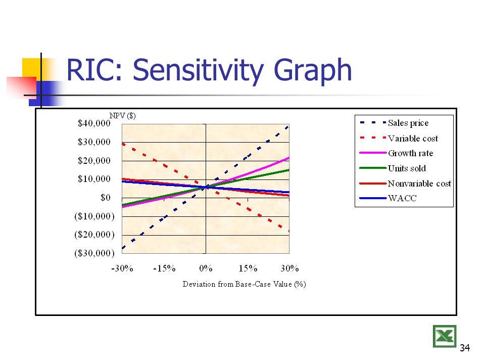 34 RIC: Sensitivity Graph