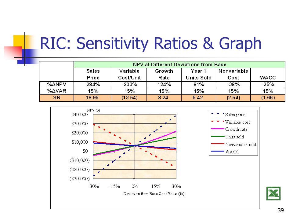 39 RIC: Sensitivity Ratios & Graph