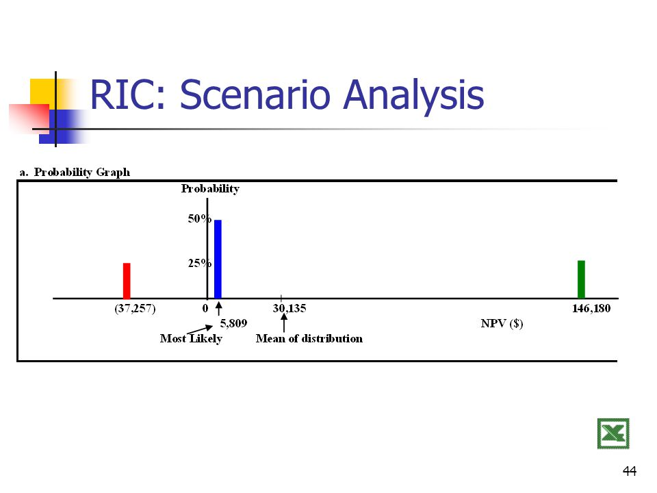 44 RIC: Scenario Analysis