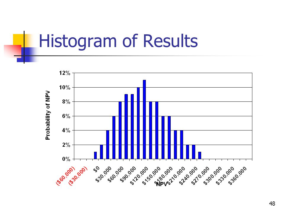 48 Histogram of Results