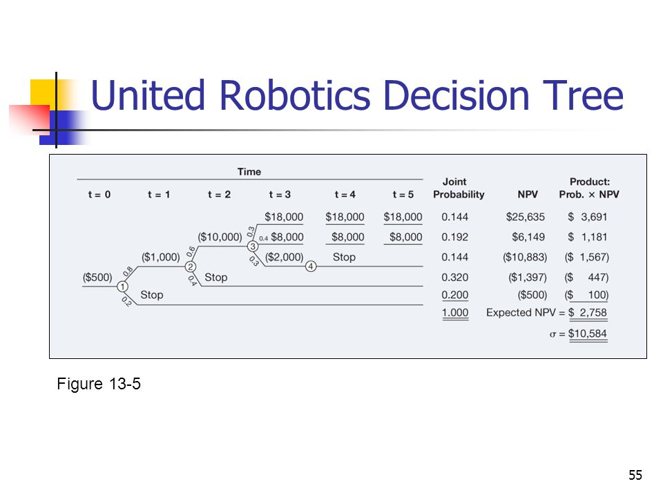 55 United Robotics Decision Tree Figure 13-5