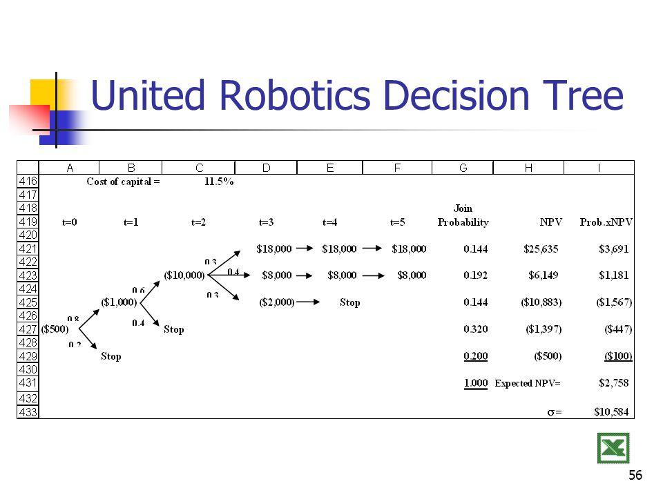 56 United Robotics Decision Tree