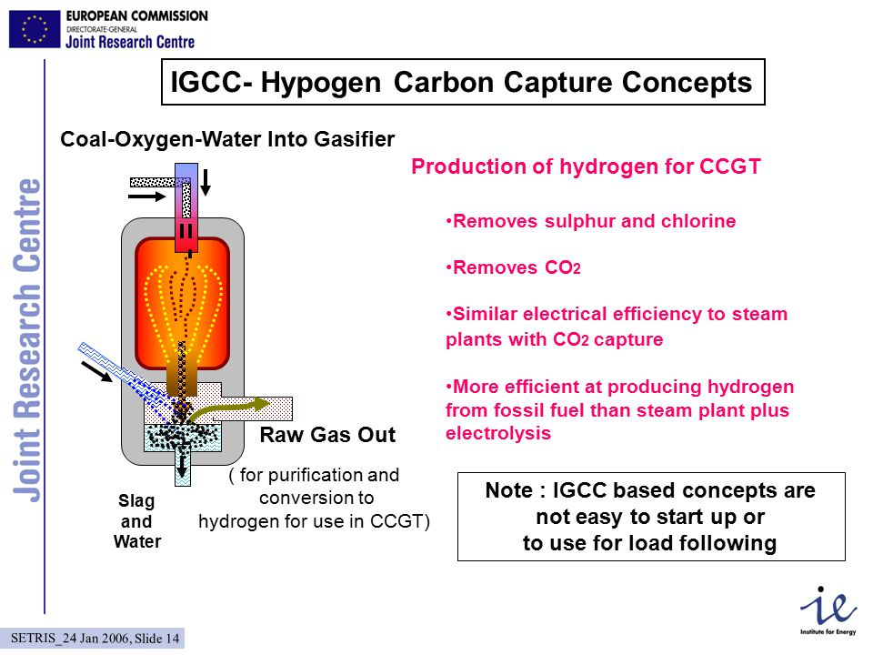 SETRIS_24 Jan 2006, Slide 14 IGCC- Hypogen Carbon Capture Concepts Coal-Oxygen-Water Into Gasifier ( for purification and conversion to hydrogen for use in CCGT) Raw Gas Out Slag and Water Production of hydrogen for CCGT Removes sulphur and chlorine Removes CO 2 Similar electrical efficiency to steam plants with CO 2 capture More efficient at producing hydrogen from fossil fuel than steam plant plus electrolysis Note : IGCC based concepts are not easy to start up or to use for load following