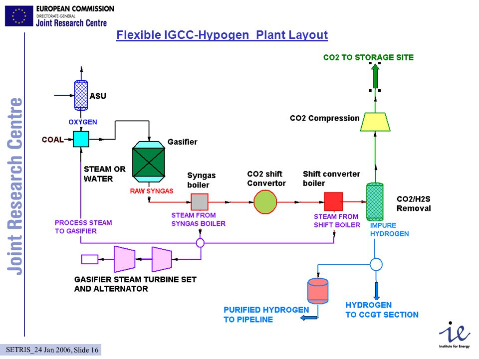 SETRIS_24 Jan 2006, Slide 16 Flexible IGCC-Hypogen Plant Layout