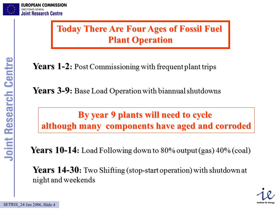 SETRIS_24 Jan 2006, Slide 4 Today There Are Four Ages of Fossil Fuel Plant Operation Years 1-2 : Post Commissioning with frequent plant trips Years 3-9 : Base Load Operation with biannual shutdowns Years 10-14 : Load Following down to 80% output (gas) 40% (coal) Years 14-30 : Two Shifting (stop-start operation) with shutdown at night and weekends By year 9 plants will need to cycle although many components have aged and corroded