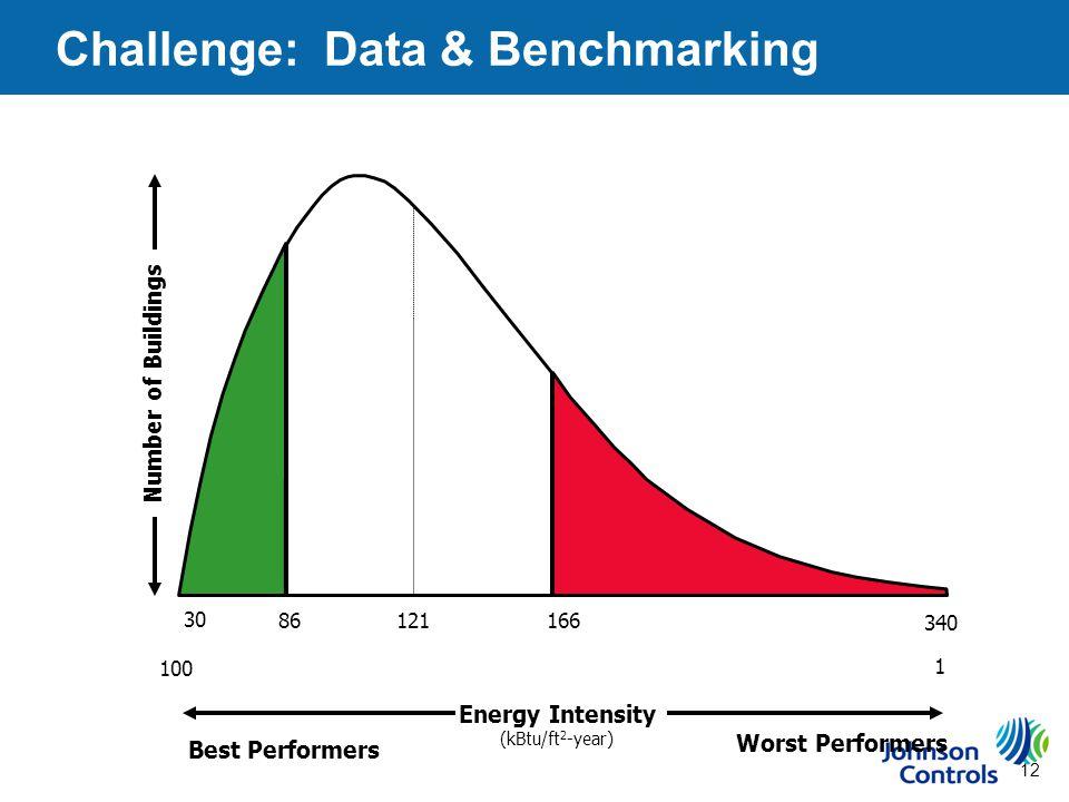 12 340 Worst Performers Best Performers Number of Buildings 166 121 86 30 Energy Intensity (kBtu/ft 2 -year) 100 1 Challenge: Data & Benchmarking