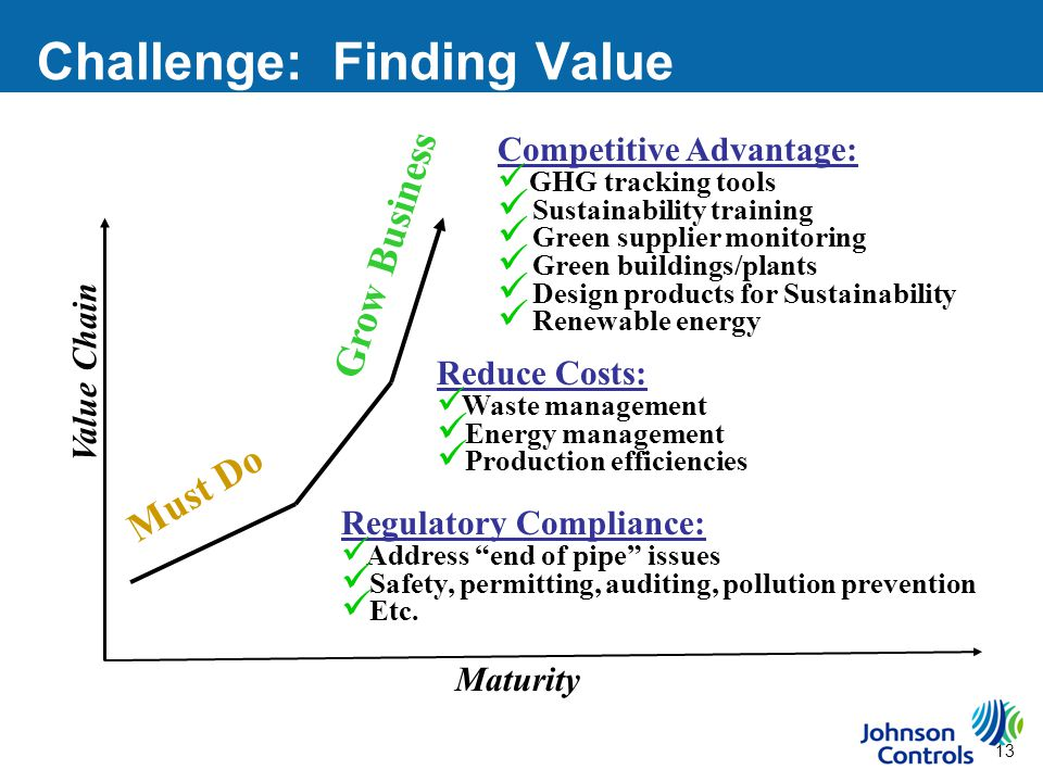 13 Challenge: Finding Value Maturity Value Chain Regulatory Compliance: Address end of pipe issues Safety, permitting, auditing, pollution prevention Etc.