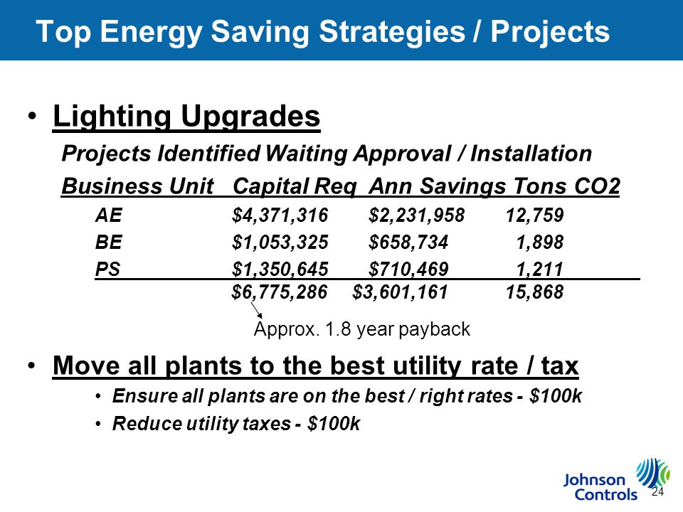 24 Top Energy Saving Strategies / Projects Lighting Upgrades Projects Identified Waiting Approval / Installation Business UnitCapital ReqAnn Savings Tons CO2 AE$4,371,316$2,231,95812,759 BE$1,053,325$658,734 1,898 PS$1,350,645$710,469 1,211 $6,775,286 $3,601,16115,868 Approx.